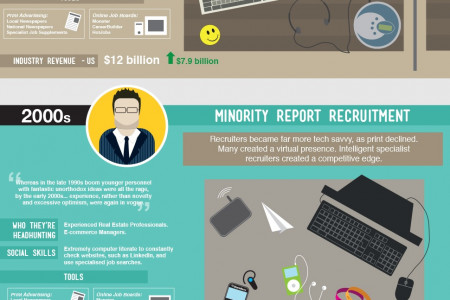 The Evolution of the Recruitment Consultant Infographic