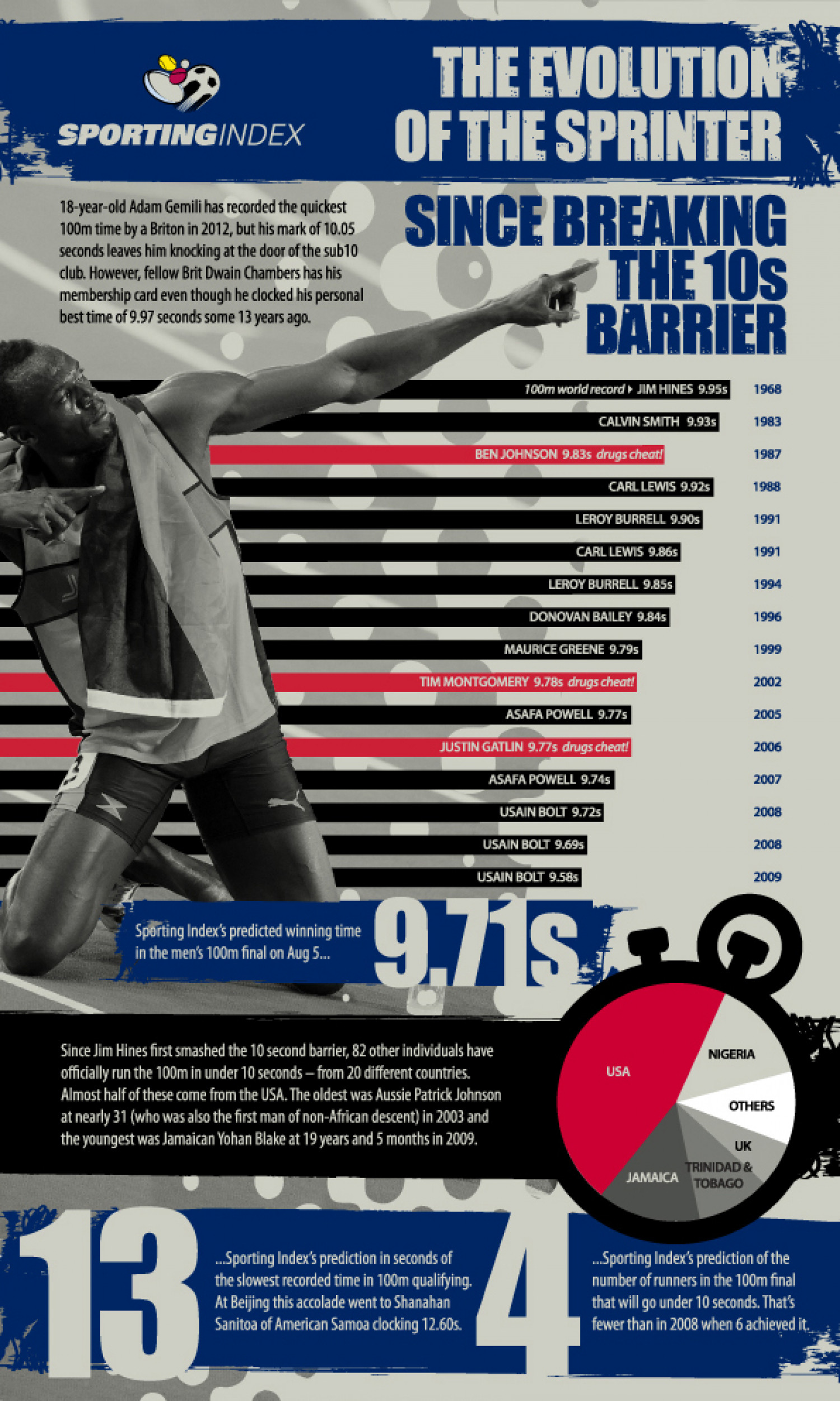 The Evolution of the Sprinter Infographic