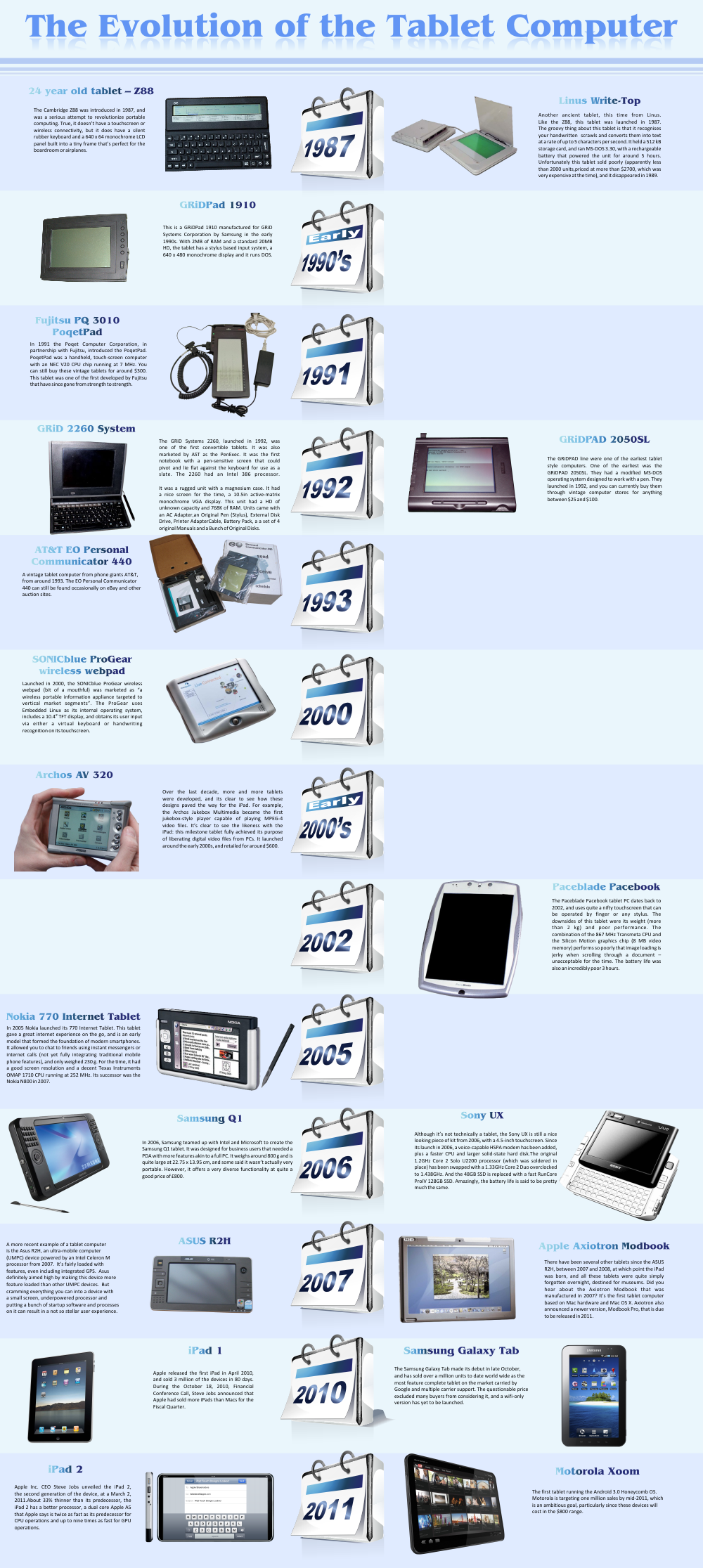 the emergence of the computer age and the evolution of computers over the years A brief history of computers that changed the world  a number of improvements were made to the computer over the years, the most important of which was likely the .