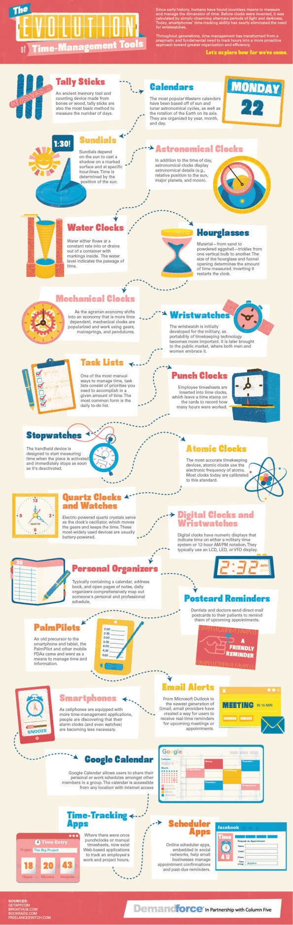 The Evolution of Time-Management Tools Infographic
