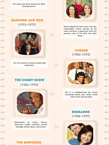 The evolution of TV sitcoms Infographic