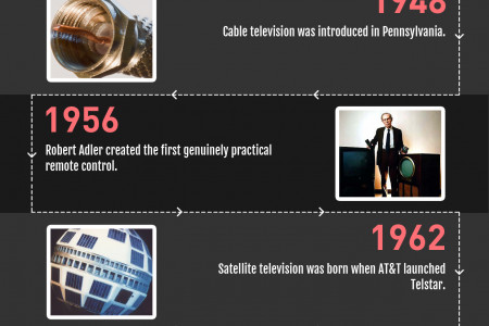 The Evolution of TV Infographic