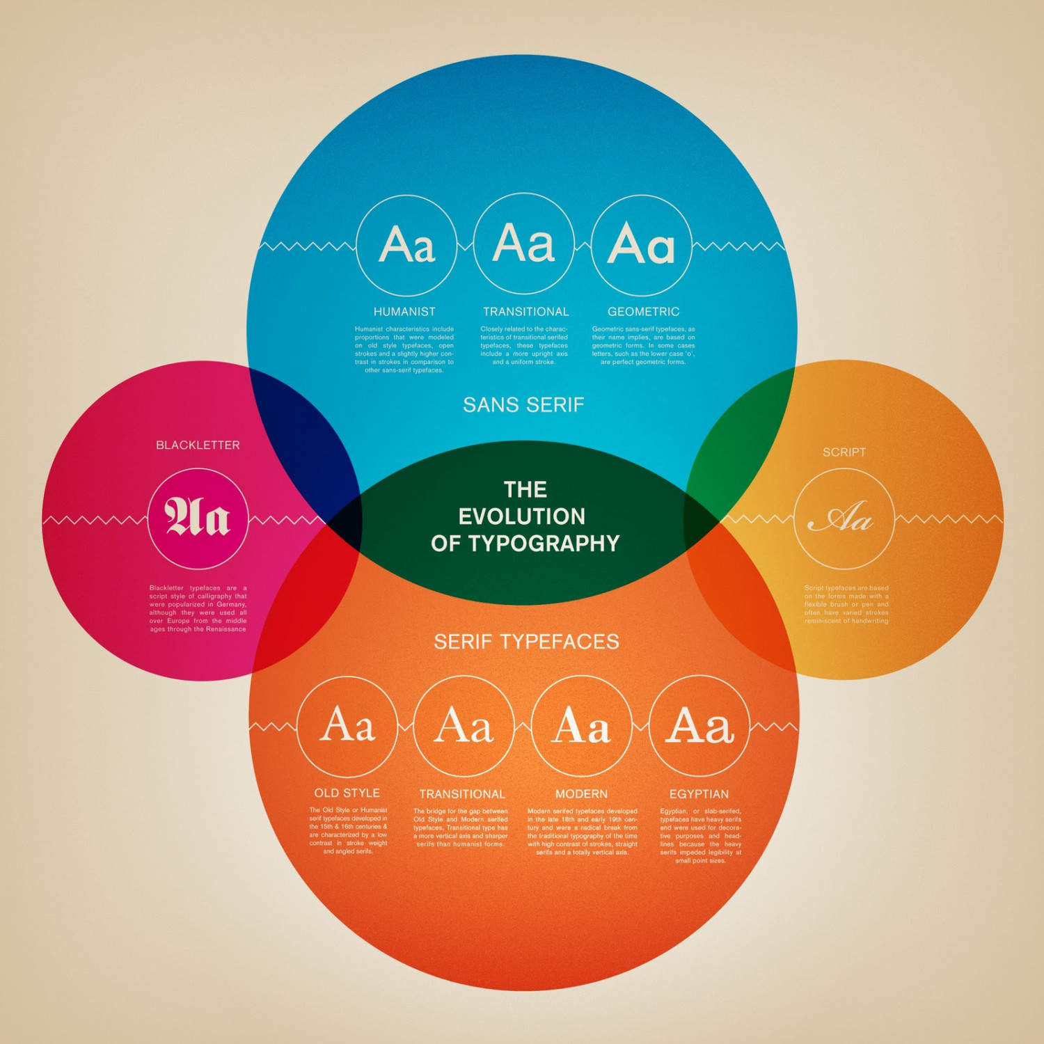 The Evolution of Typography Infographic