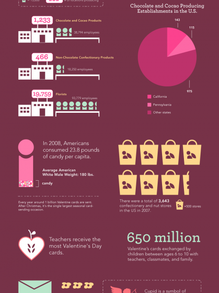 The Evolution of Valentine's Day  Infographic