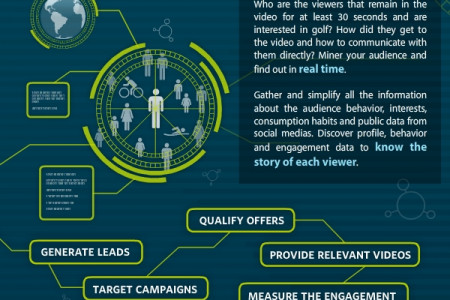The Evolution of Video Analytics Infographic