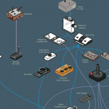 The Evolution of Video Game Controllers Infographic