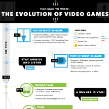Pacman to Wow: The Evolution of Video Games Infographic