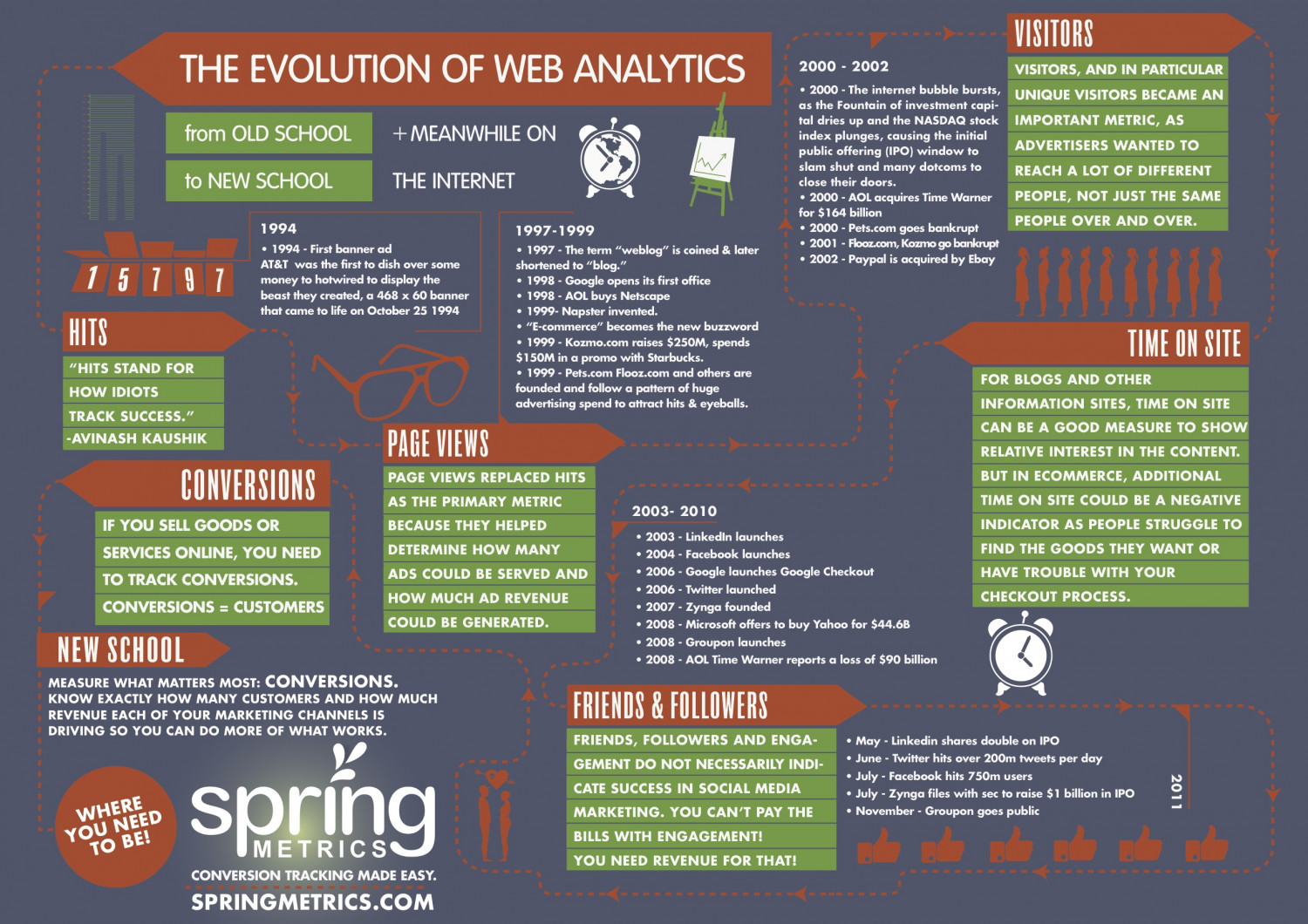 The Evolution of Web Analytics  Infographic