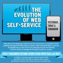 The Evolution of Web Self Service Infographic