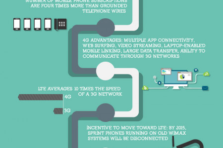 The Evolution of Wireless Networks Infographic