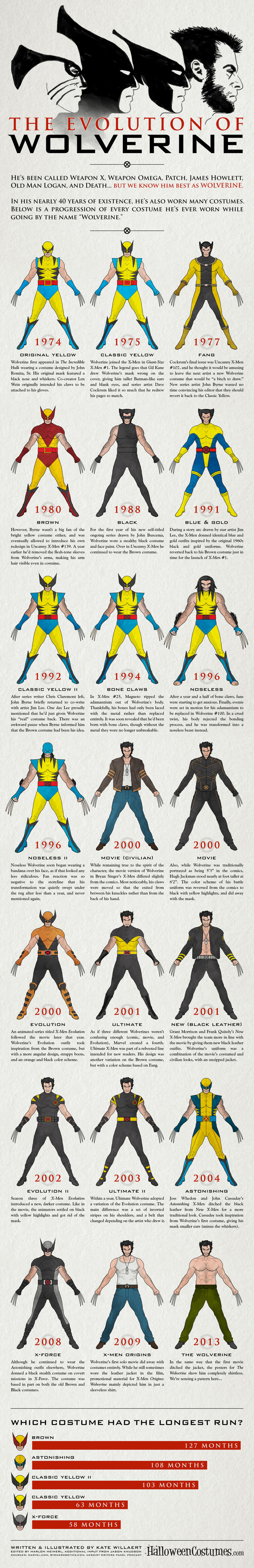 The Evolution of Wolverine Infographic
