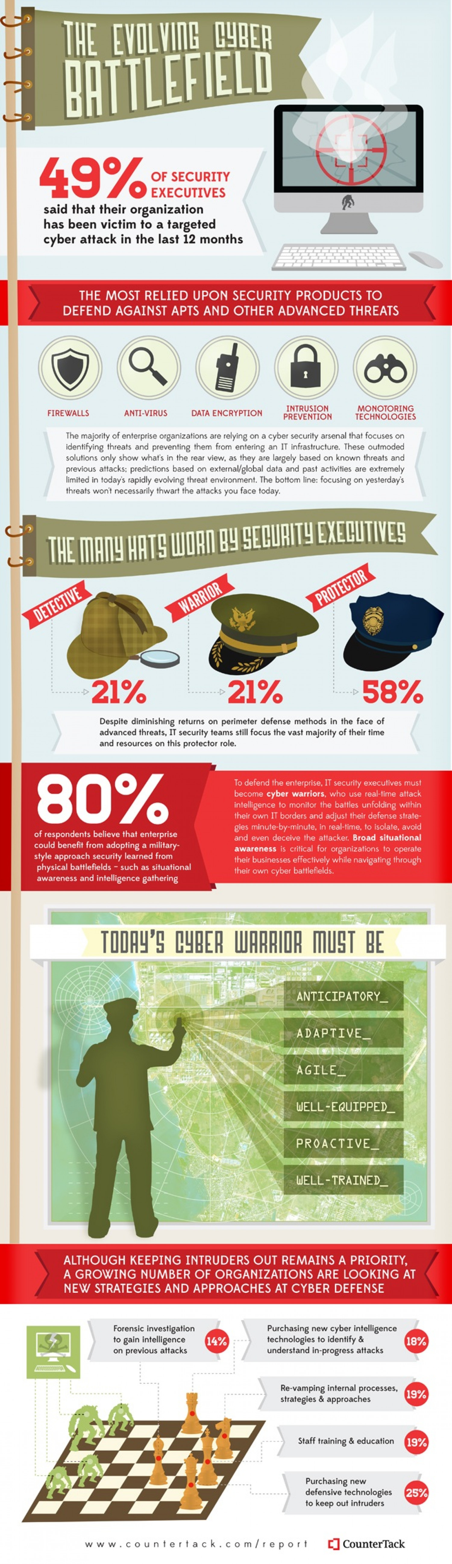 The Evolving Cyber Battlefield Infographic
