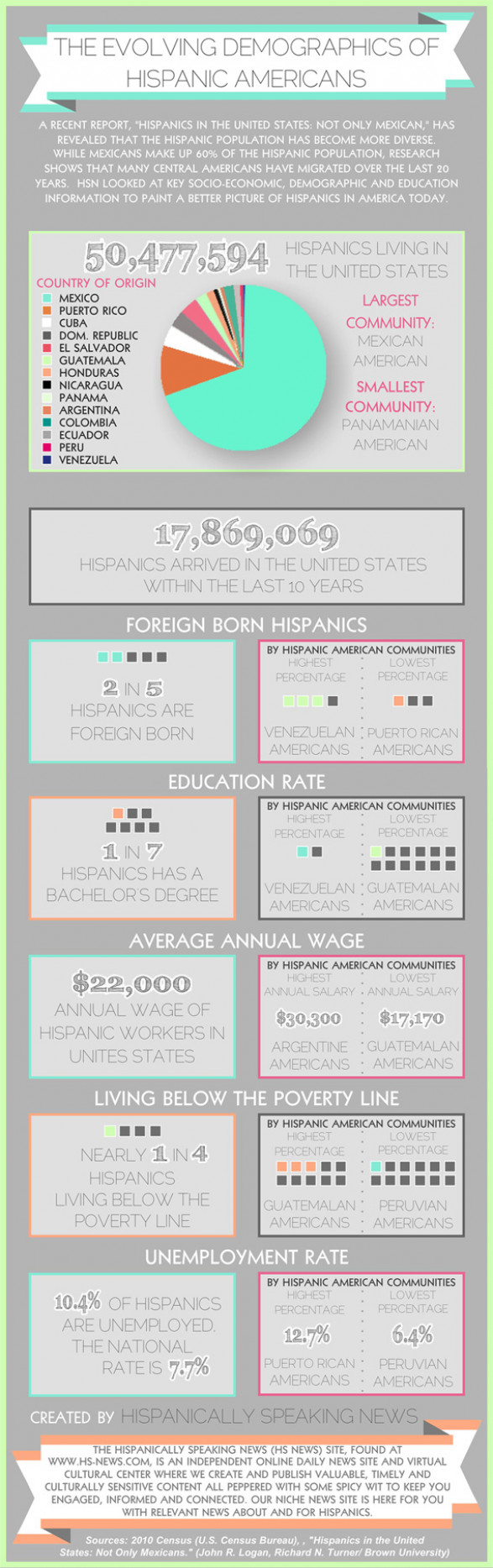 The Evolving Demographics of Hispanic Americans