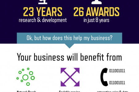 The Excell Network - Creating a Buzz for UK Business Infographic