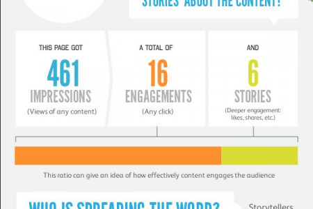 The Facebook  Social Life Of GMI(Grey Matter India)   Infographic