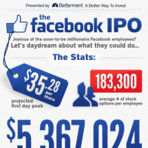 The Facebook IPO: What could you buy? Infographic