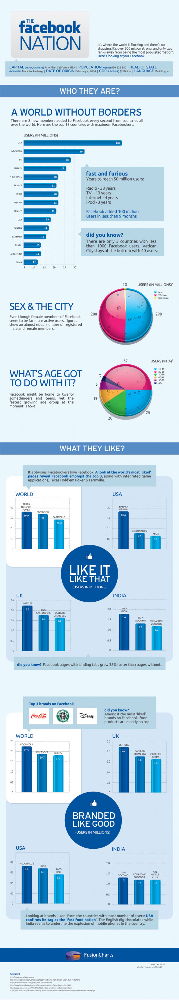 The Facebook Nation Infographic