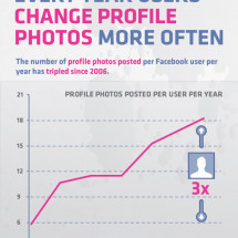 The Facebook Profile Photo Infographic