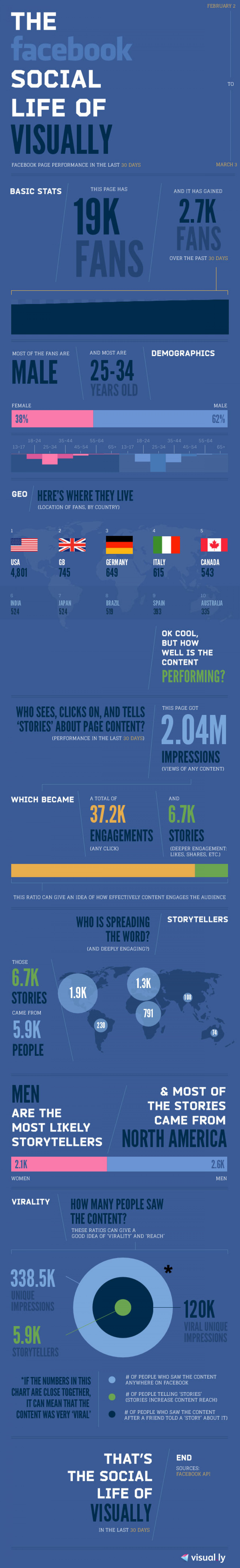 The Facebook Social Life of Visually Infographic