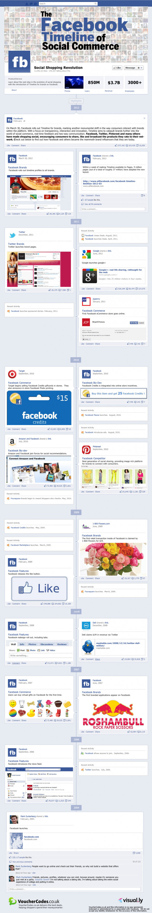 The Facebook Timeline of Social Commerce