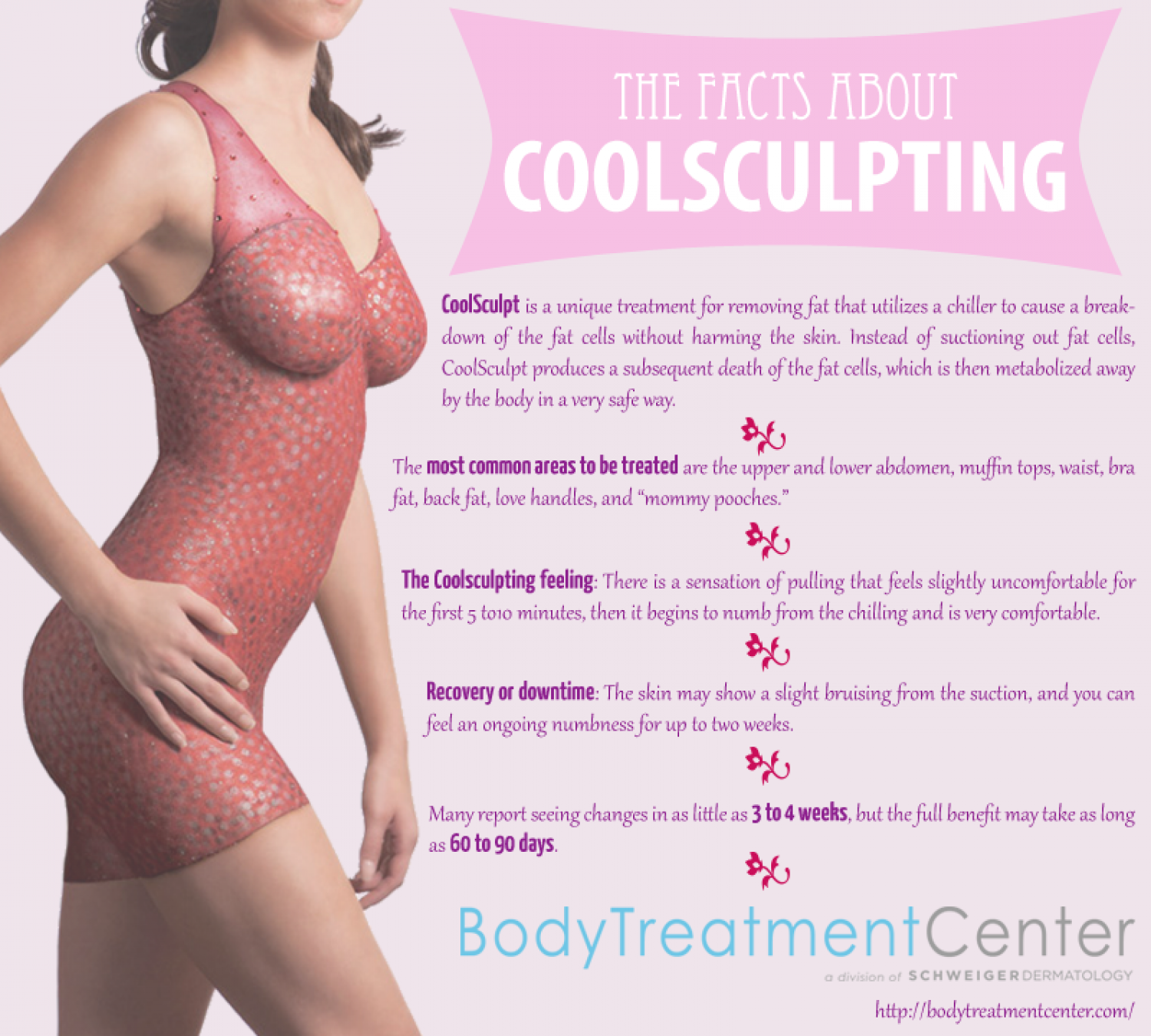 The Facts About Coolsculpting Infographic