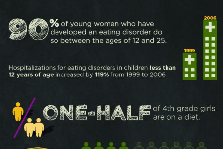 The Facts About Eating Disorders Infographic