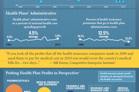 The Facts about Health Plan Administrative Costs and Profits Infographic