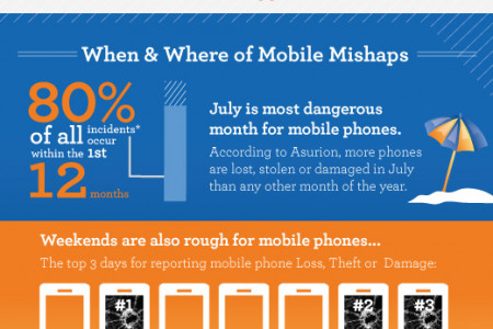 The Facts about Mobile Loss  Infographic