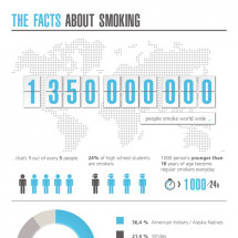 The facts about smoking Infographic