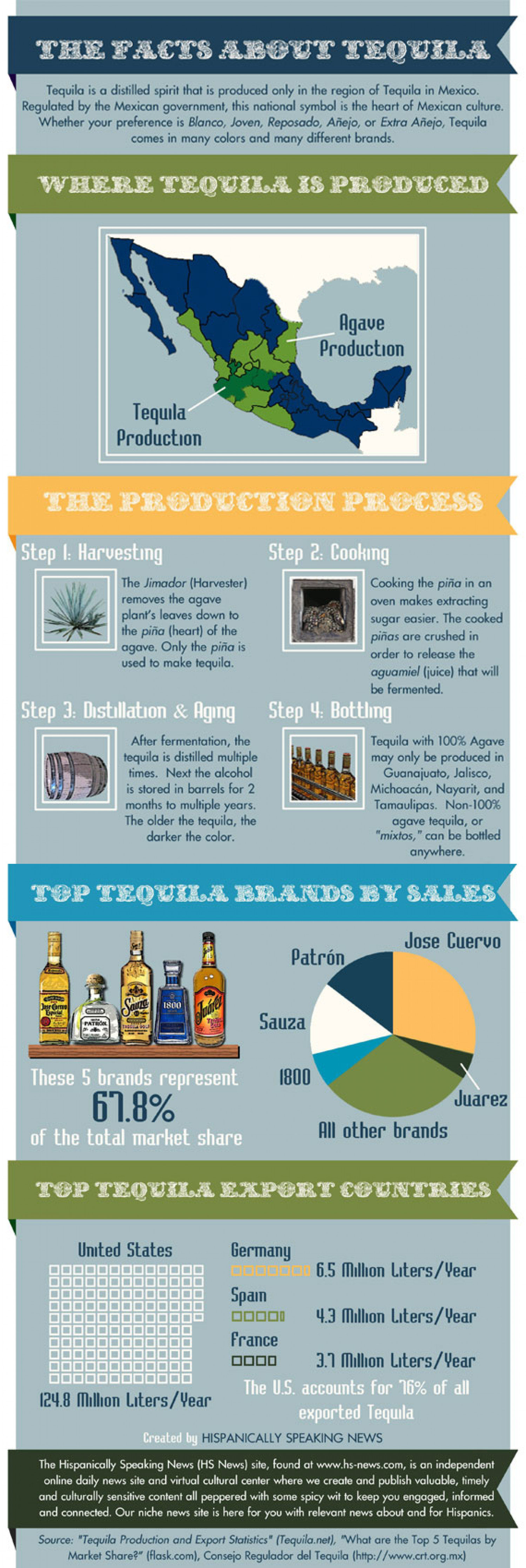 The Facts About Tequila Infographic