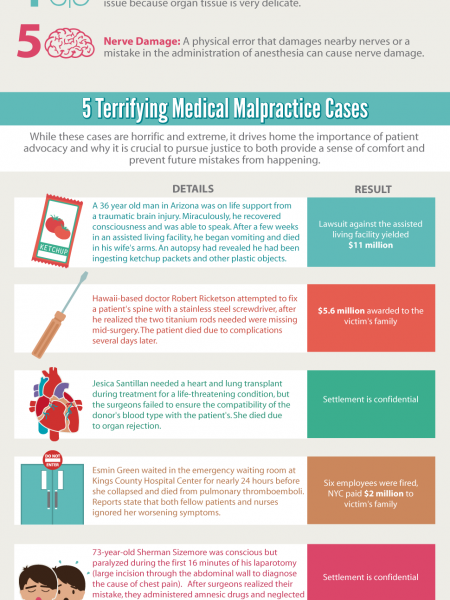 The Facts and Fiction of Medical Malpractice Infographic
