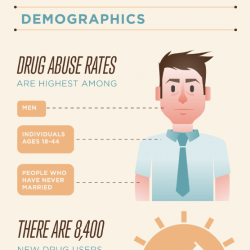 The Facts of Drug and Alcohol Addiction - Visual.ly