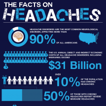 The Facts on Headaches Infographic
