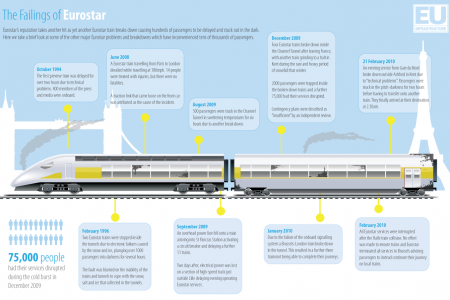The Failings of Eurostar Infographic