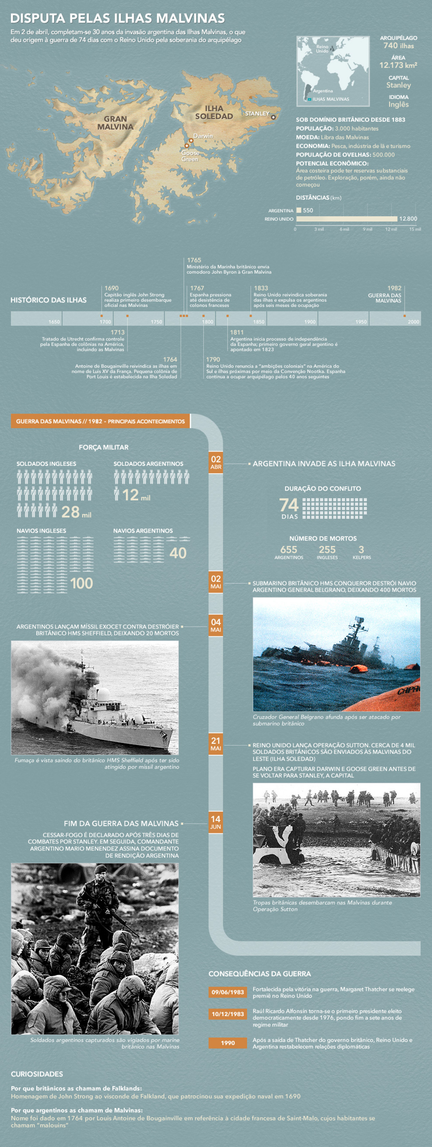 The Falklands War Infographic