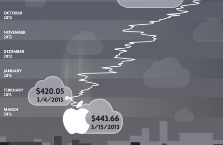 The Fall of Apple