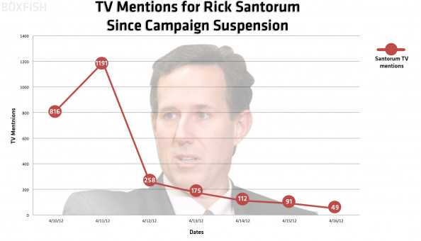 The Fall of Rick Santorum Infographic