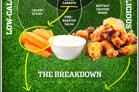 The Fan's Guide to Sports Bar Food Infographic