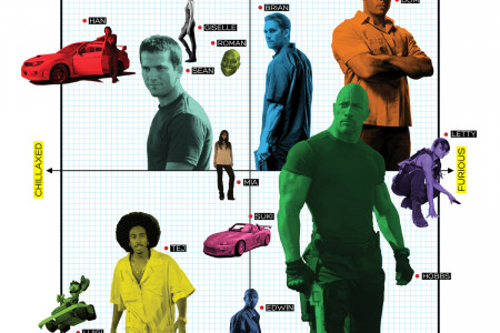 The Fast & The Furious Character Matrix Infographic