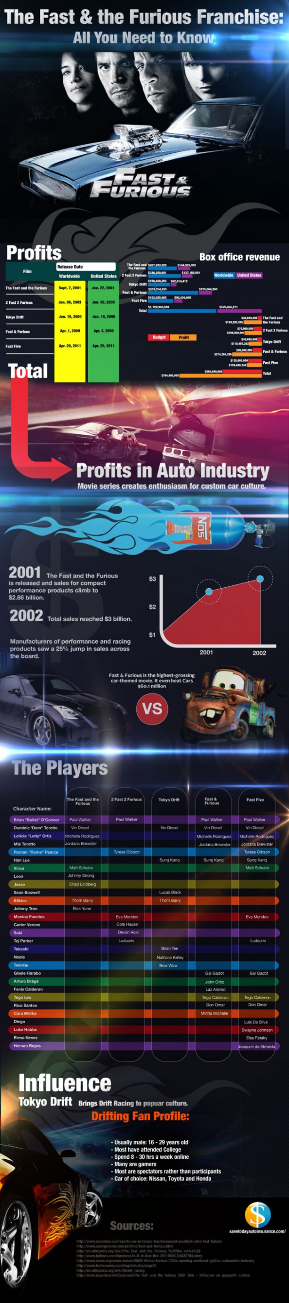 The Fast and the Furious Franchise All You Need to Know Infographic