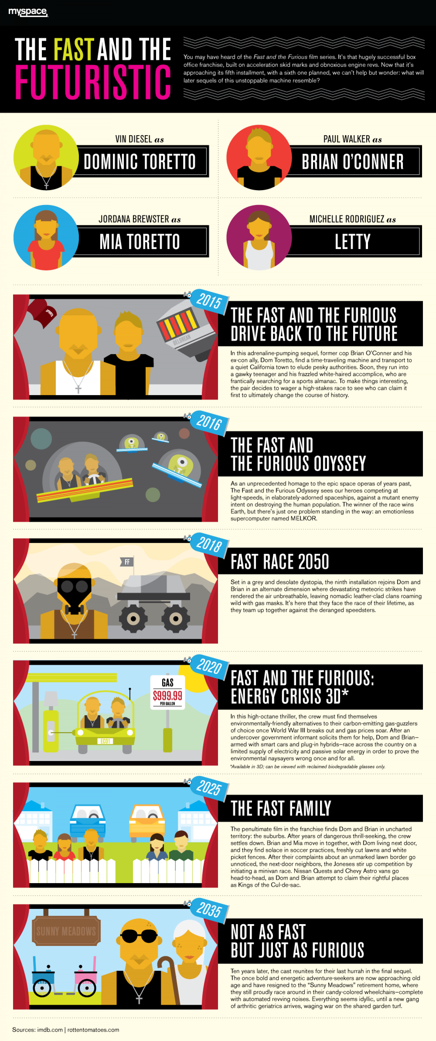 The Fast and the Futuristic Infographic