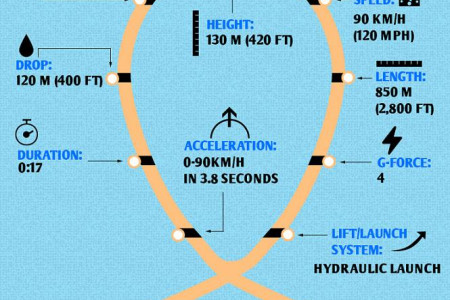 The Fastest & Fiercest Roller Coasters Around the Globe! Infographic