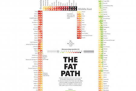The Fat Path Infographic