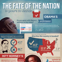 The Fate of the Nation Infographic