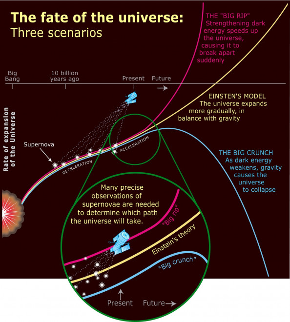 The Fate of the Universe Infographic