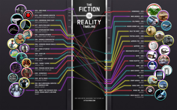 The Fiction to Reality Timeline