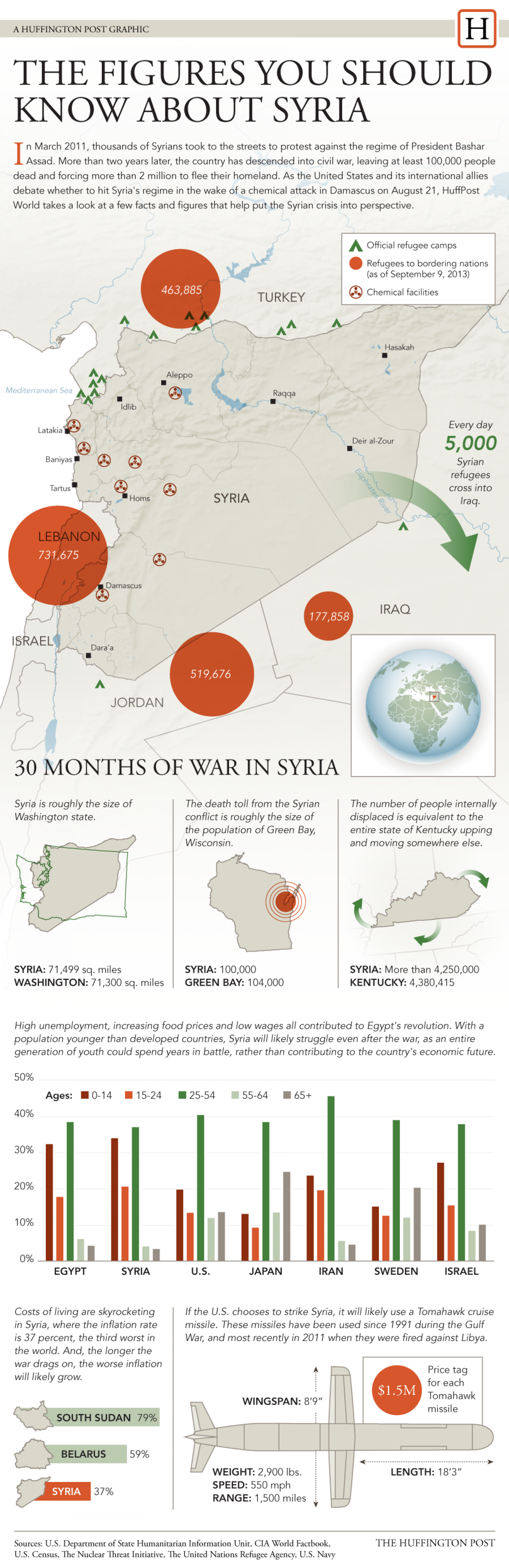 The Figures You Should Know About Syria Infographic