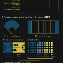 The Film Industry By the Numbers Infographic