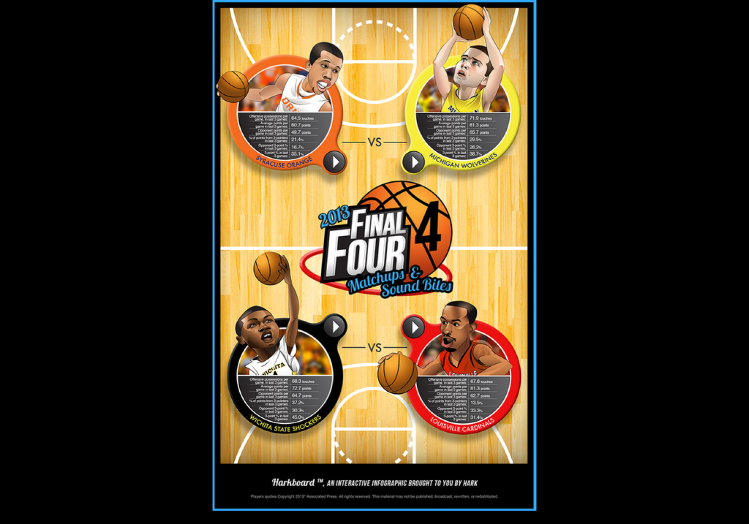 The Final Four Harkboard Infographic