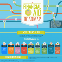 The Financial Aid Roadmap Infographic